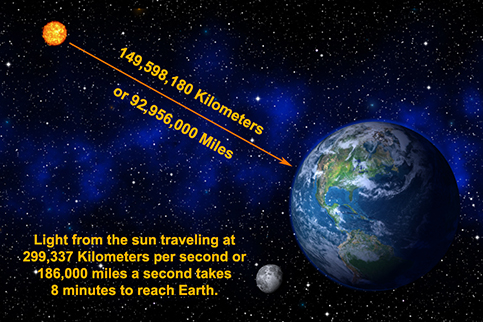 Distance from the Earth to the Sun